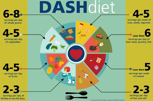 掌握得舒飲食五大原則,控制血壓好輕鬆